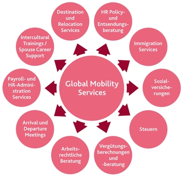 Global Mobility Services von BDO